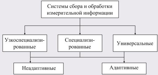 адаптивные системы сбора информации себя лишь добавлю