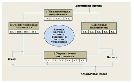 Инфраструктурой управления
