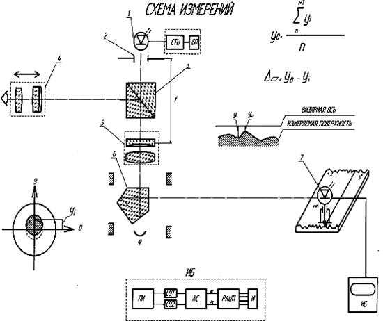 Рис.19 Функциональная схема