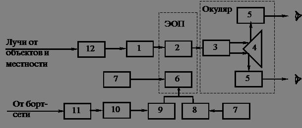 1. Устройство и работа прибора ночного видения Изделие ПНВ-10Т представляет собой пассивный прибор ночного наблюдения...